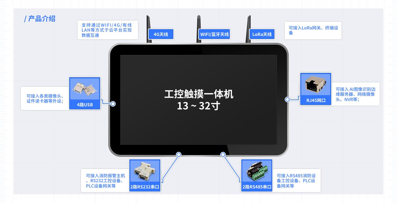 设备硬件接入.png